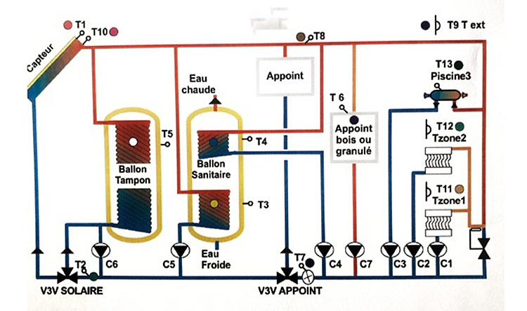 comprendre schéma installation chauffage