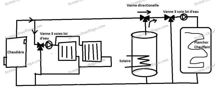 plan installation plancher chauffant