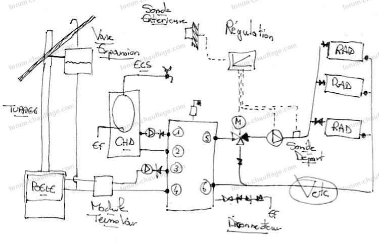 schéma hydraulique poêle et chaudière