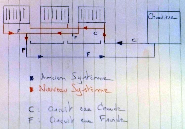 schéma installation radiateurs chauffage